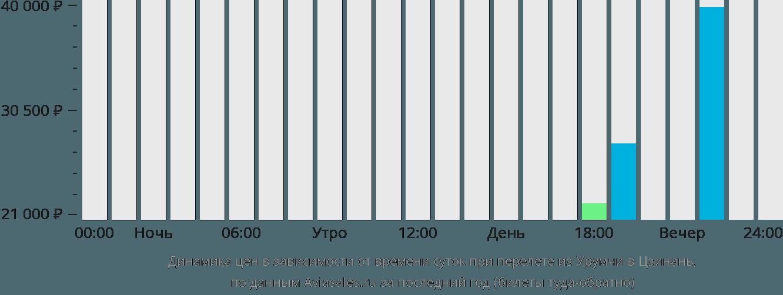 Динамика цен в зависимости от времени вылета из Урумчи в Цзинань