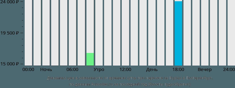 Динамика цен в зависимости от времени вылета из Курска в Екатеринбург