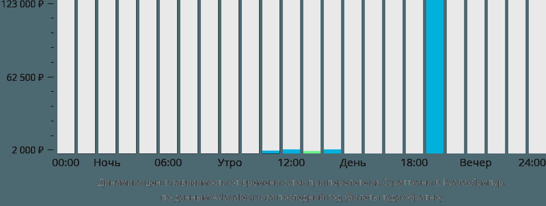 Динамика цен в зависимости от времени вылета из Сураттхани в Куала-Лумпур
