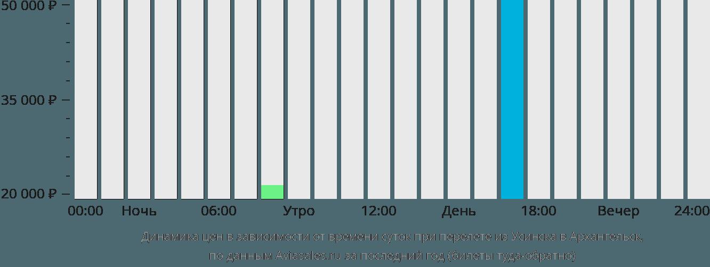 Динамика цен в зависимости от времени вылета из Усинска в Архангельск