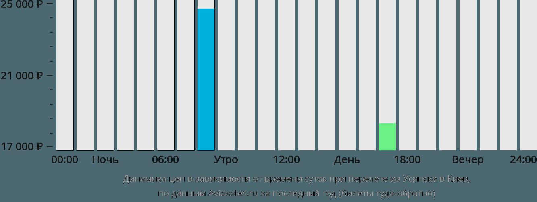 Динамика цен в зависимости от времени вылета из Усинска в Киев
