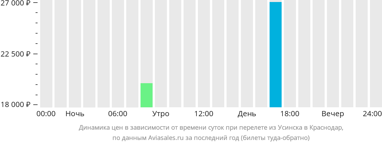 Динамика цен в зависимости от времени вылета из Усинска в Краснодар