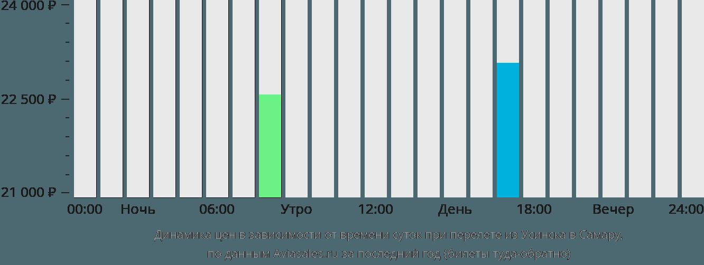 Динамика цен в зависимости от времени вылета из Усинска в Самару