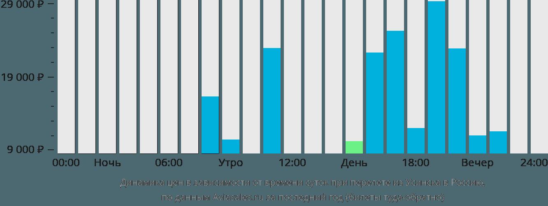 Динамика цен в зависимости от времени вылета из Усинска в Россию