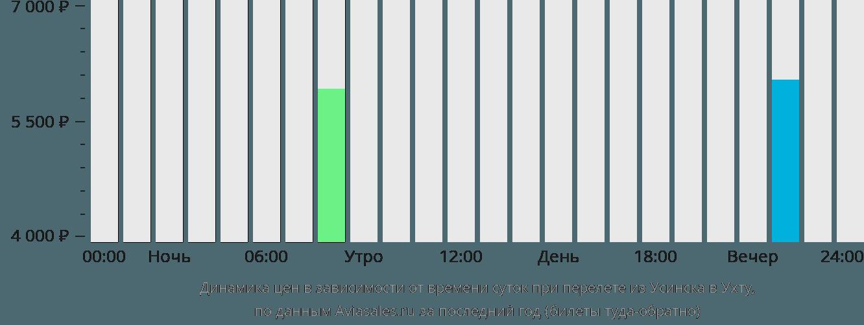 Динамика цен в зависимости от времени вылета из Усинска в Ухту