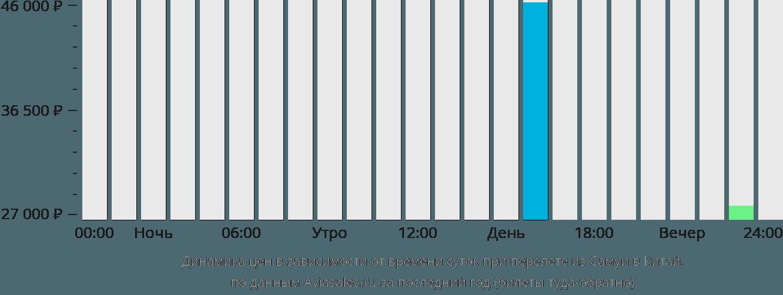 Динамика цен в зависимости от времени вылета из Самуя в Китай