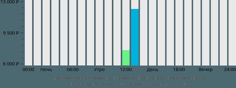 Динамика цен в зависимости от времени вылета из Самуи в Краби