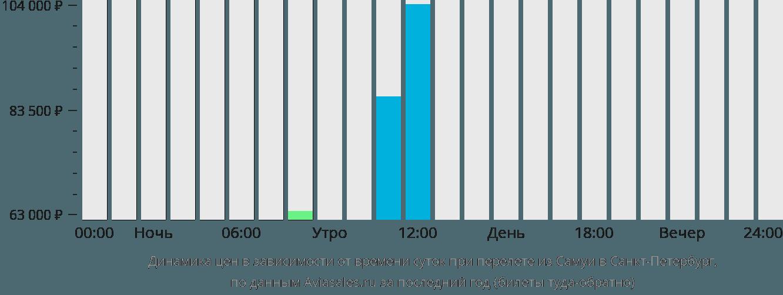 Динамика цен в зависимости от времени вылета из Самуи в Санкт-Петербург