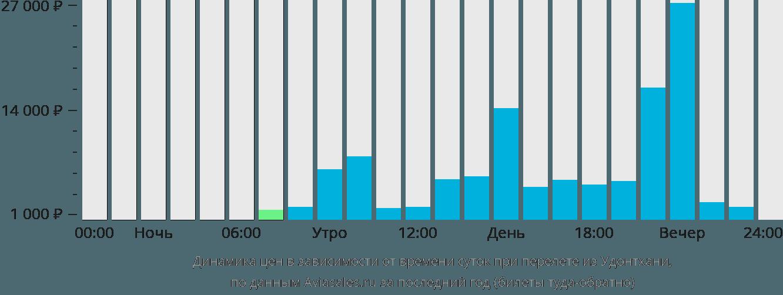 Динамика цен в зависимости от времени вылета из Удонтхани
