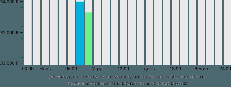 Динамика цен в зависимости от времени вылета из Бугульмы в Казань