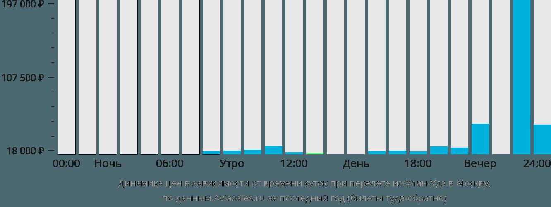 Динамика цен в зависимости от времени вылета из Улан-Удэ в Москву