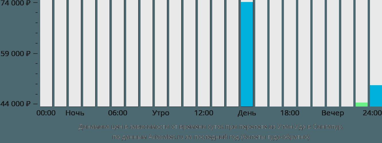 Динамика цен в зависимости от времени вылета из Улан-Удэ в Сингапур