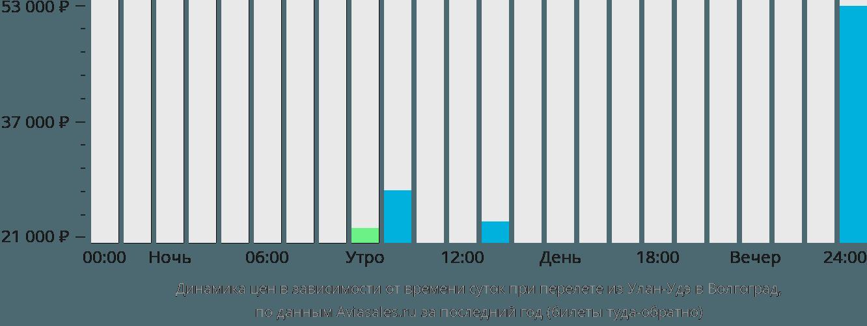 Динамика цен в зависимости от времени вылета из Улан-Удэ в Волгоград