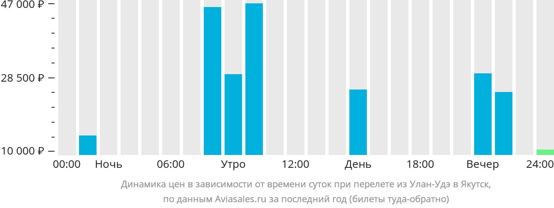 Динамика цен в зависимости от времени вылета из Улан-Удэ в Якутск