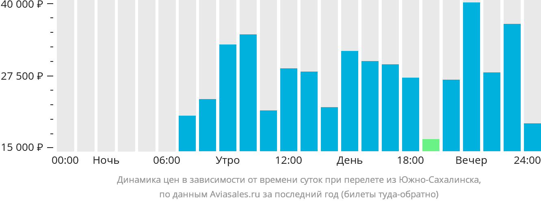 Динамика цен в зависимости от времени вылета из Южно-Сахалинска