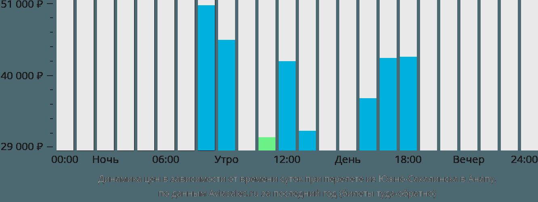 Динамика цен в зависимости от времени вылета из Южно-Сахалинска в Анапу