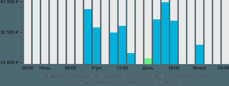 Динамика цен в зависимости от времени вылета из Южно-Сахалинска в Сочи