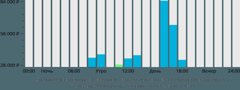 Динамика цен в зависимости от времени вылета из Южно-Сахалинска в Азербайджан