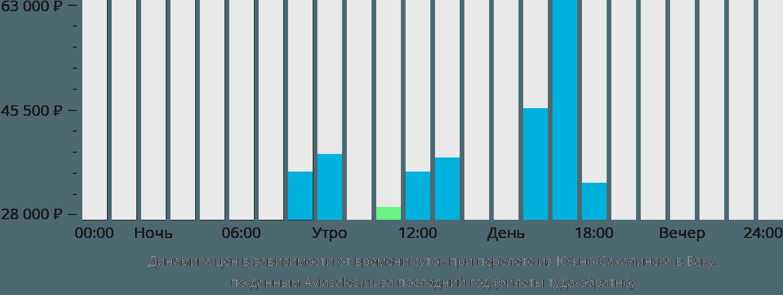 Динамика цен в зависимости от времени вылета из Южно-Сахалинска в Баку