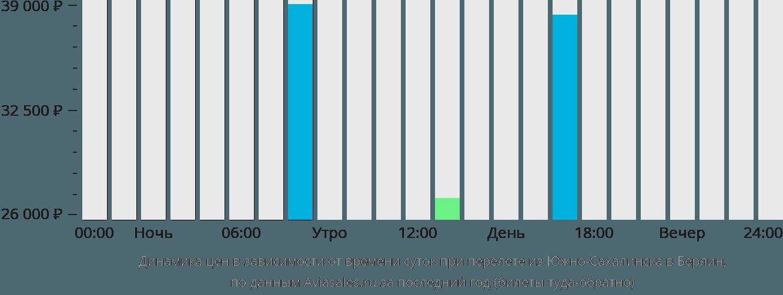 Динамика цен в зависимости от времени вылета из Южно-Сахалинска в Берлин