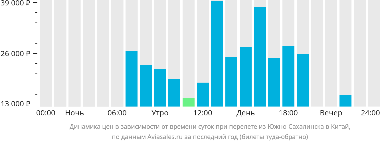 Динамика цен в зависимости от времени вылета из Южно-Сахалинска в Китай