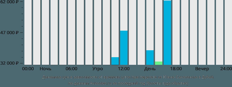 Динамика цен в зависимости от времени вылета из Южно-Сахалинска в Дубай