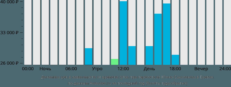 Динамика цен в зависимости от времени вылета из Южно-Сахалинска в Ереван