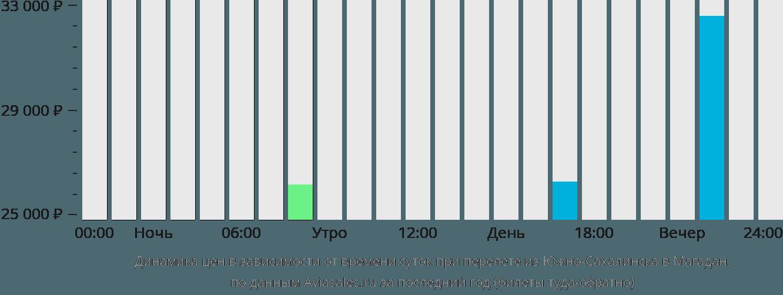 Динамика цен в зависимости от времени вылета из Южно-Сахалинска в Магадан