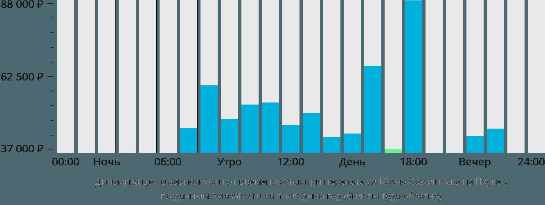 Динамика цен в зависимости от времени вылета из Южно-Сахалинска на Пхукет