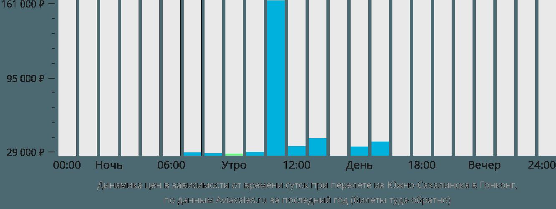 Динамика цен в зависимости от времени вылета из Южно-Сахалинска в Гонконг
