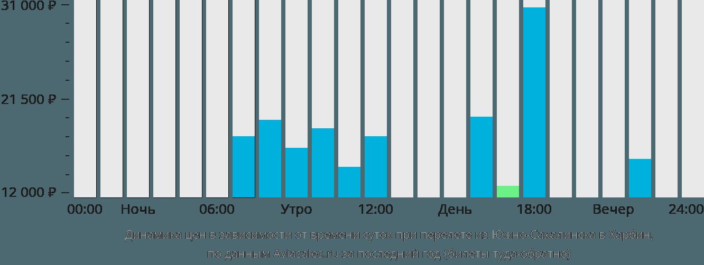 Динамика цен в зависимости от времени вылета из Южно-Сахалинска в Харбин