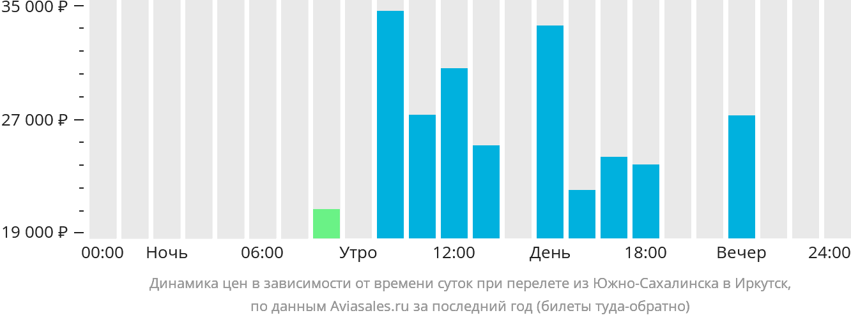 Динамика цен в зависимости от времени вылета из Южно-Сахалинска в Иркутск