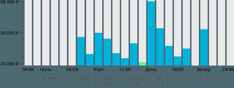 Динамика цен в зависимости от времени вылета из Южно-Сахалинска в Японию