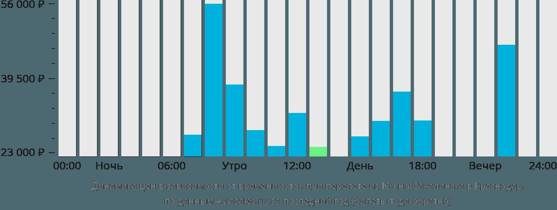 Динамика цен в зависимости от времени вылета из Южно-Сахалинска в Краснодар