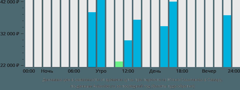 Динамика цен в зависимости от времени вылета из Южно-Сахалинска в Самару