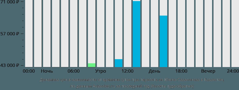Динамика цен в зависимости от времени вылета из Южно-Сахалинска в Казахстан