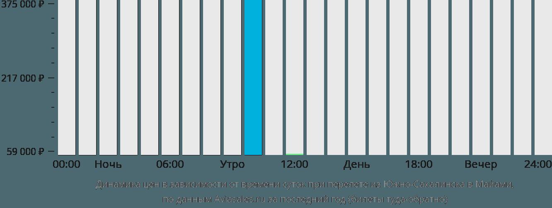 Динамика цен в зависимости от времени вылета из Южно-Сахалинска в Майами