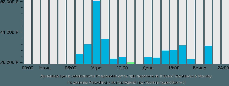Динамика цен в зависимости от времени вылета из Южно-Сахалинска в Москву