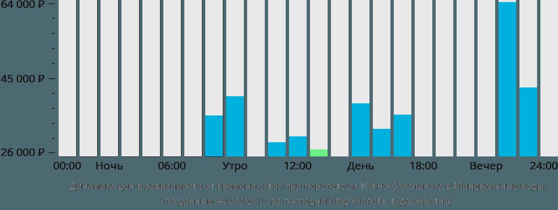 Динамика цен в зависимости от времени вылета из Южно-Сахалинска в Минеральные воды