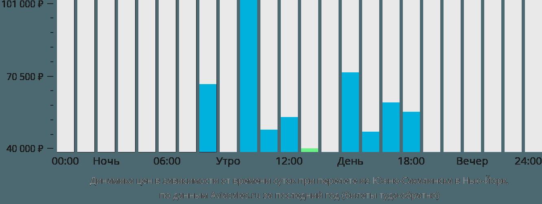 Динамика цен в зависимости от времени вылета из Южно-Сахалинска в Нью-Йорк