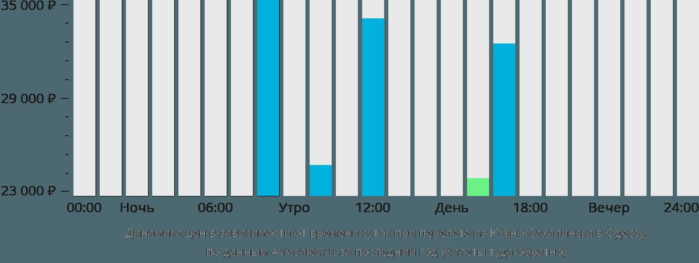 Динамика цен в зависимости от времени вылета из Южно-Сахалинска в Одессу