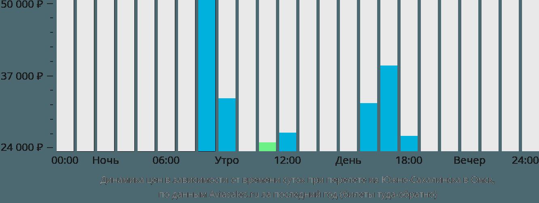 Динамика цен в зависимости от времени вылета из Южно-Сахалинска в Омск