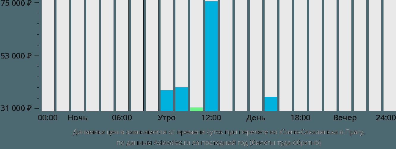 Динамика цен в зависимости от времени вылета из Южно-Сахалинска в Прагу