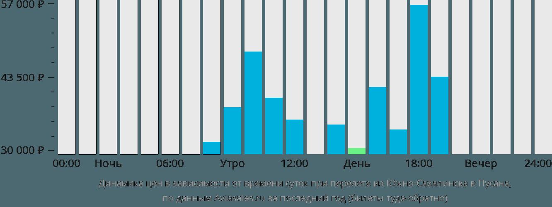 Динамика цен в зависимости от времени вылета из Южно-Сахалинска в Пусана