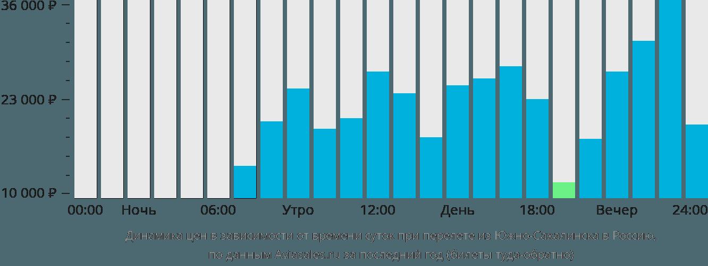 Динамика цен в зависимости от времени вылета из Южно-Сахалинска в Россию