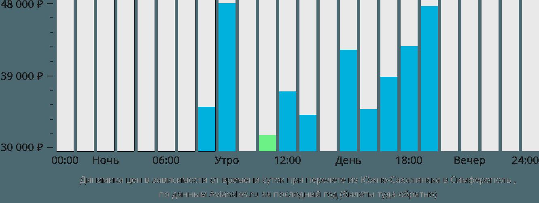 Динамика цен в зависимости от времени вылета из Южно-Сахалинска в Симферополь