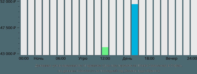 Динамика цен в зависимости от времени вылета из Южно-Сахалинска в Софию
