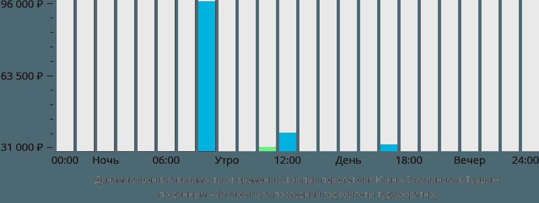 Динамика цен в зависимости от времени вылета из Южно-Сахалинска в Турцию