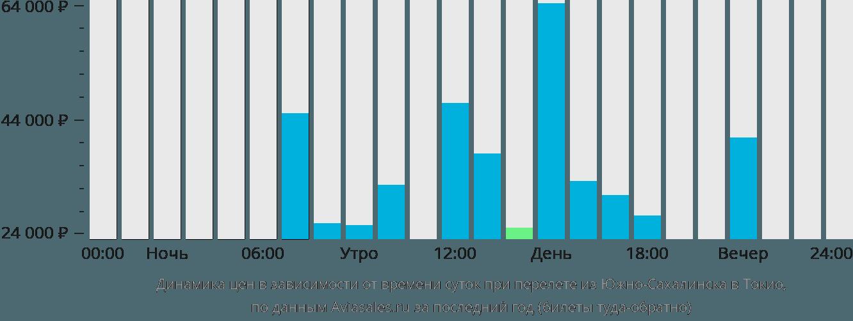 Динамика цен в зависимости от времени вылета из Южно-Сахалинска в Токио