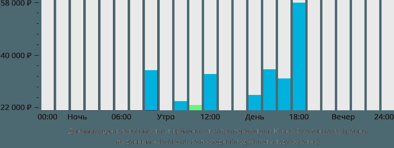 Динамика цен в зависимости от времени вылета из Южно-Сахалинска в Украину